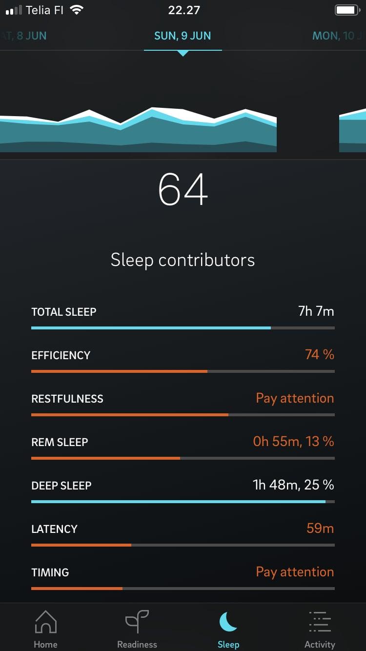 Hupsan, tuliko nukuttua vähän huonosti? Sen kyllä tunsi nahoissaan ilman sormustakin.